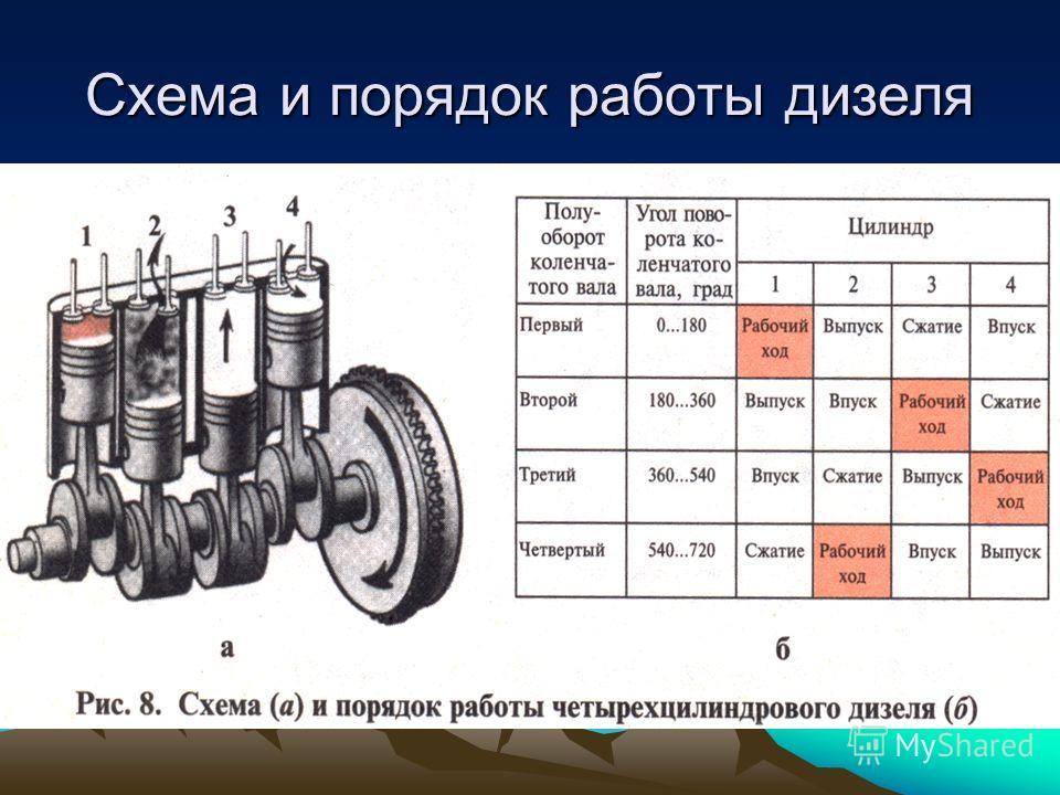 Схема и порядок работы дизеля