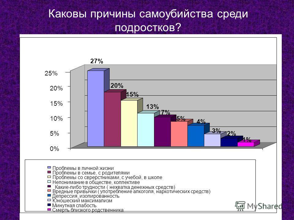 4%4% 3%3% 2% 1% 0% 5% 10% 15% 20% 25% 27%27% 20% 15%15% 13%13% 7%7% 5%5% Проблемы в личной жизни Проблемы в семье, с родителями Проблемы со сврерстниками, с учебой, в школе Непонимание в обществе, коллективе Какие-либо трудности ( нехватка денежных с