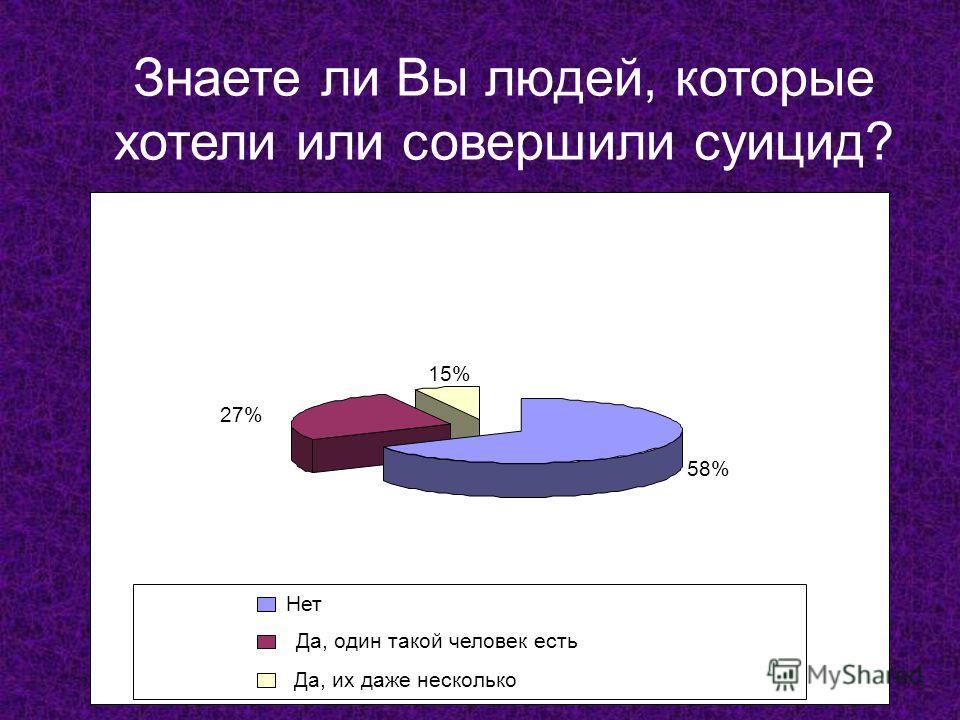 58% 27%27% 15% Нет Да, один такой человек есть Да, их даже несколько Знаете ли Вы людей, которые хотели или совершили суицид?