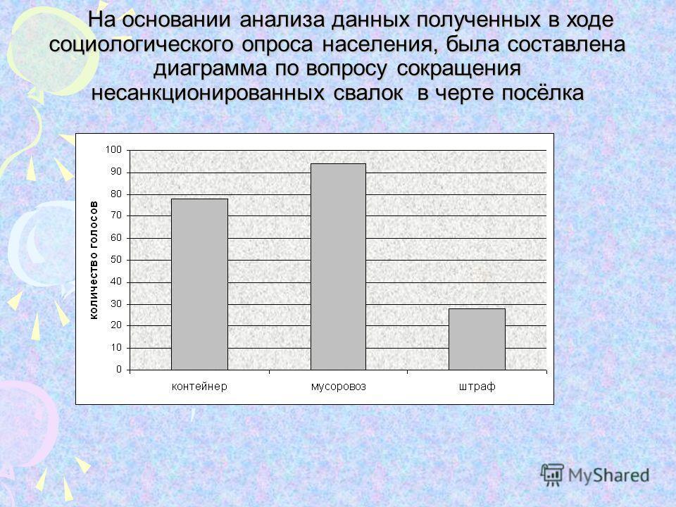 На основании анализа данных полученных в ходе социологического опроса населения, была составлена диаграмма по вопросу сокращения несанкционированных свалок в черте посёлка