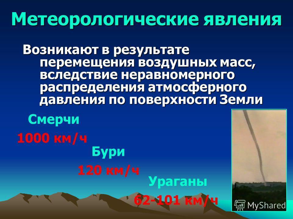 Метеорологические явления Бури 120 км/ч Смерчи 1000 км/ч Ураганы 62-101 км/ч Возникают в результате перемещения воздушных масс, вследствие неравномерного распределения атмосферного давления по поверхности Земли