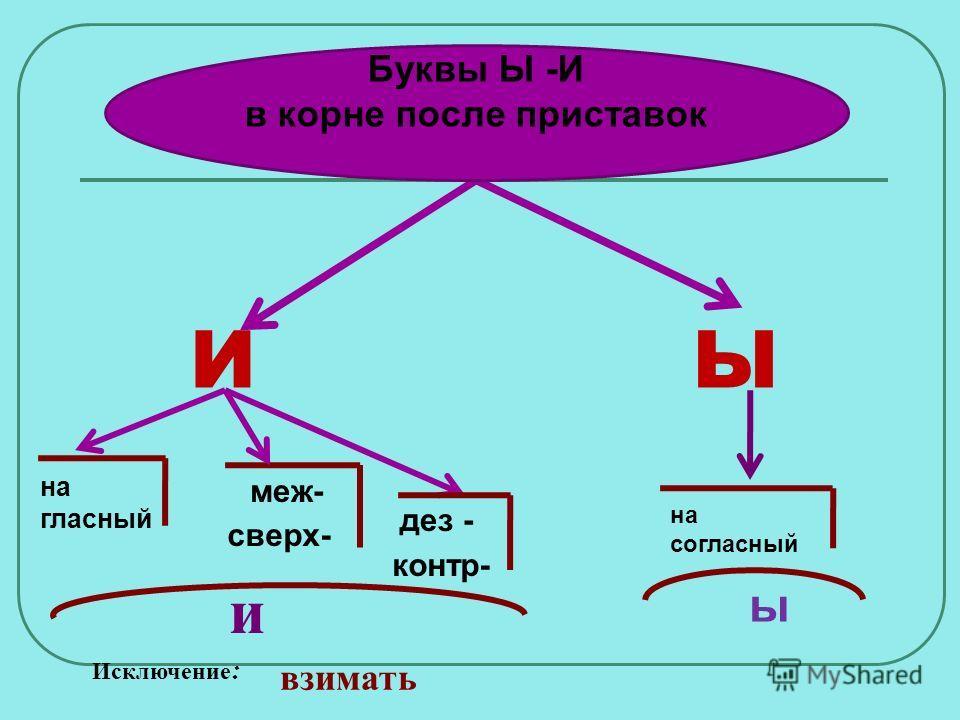 ЫИ на гласный меж- сверх- дез - контр- и на согласный ы Исключение : взимать Буквы Ы -И в корне после приставок