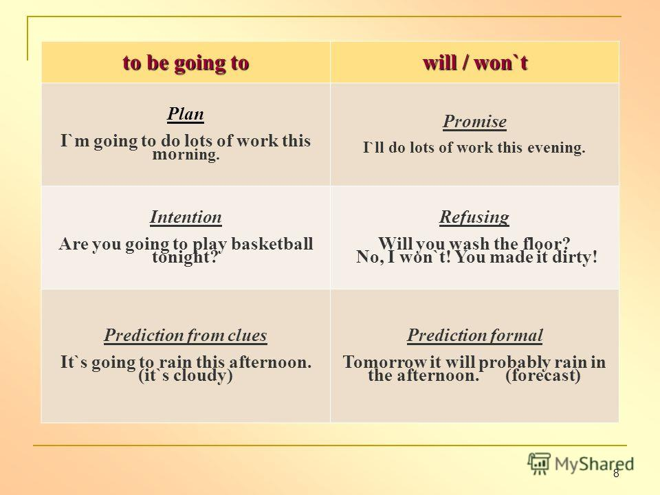 to be going to will / won`t Plan I`m going to do lots of work this mo rning. Promise I`ll do lots of work this evening. Intention Are you going to play basketball tonight? Refusing Will you wash the floor? No, I won`t! You made it dirty! Prediction f
