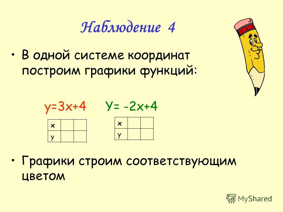 Наблюдение 4 В одной системе координат построим графики функций: y=3x+4 Y= -2x+4 Графики строим соответствующим цветом х у х у