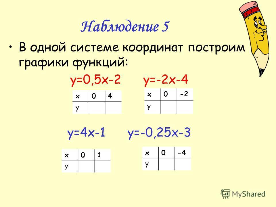 Наблюдение 5 В одной системе координат построим графики функций: y=0,5x-2 y=-2x-4 y=4x-1 y=-0,25x-3 х04 у х0-2 у х04 у х01 у х0-4-4 у