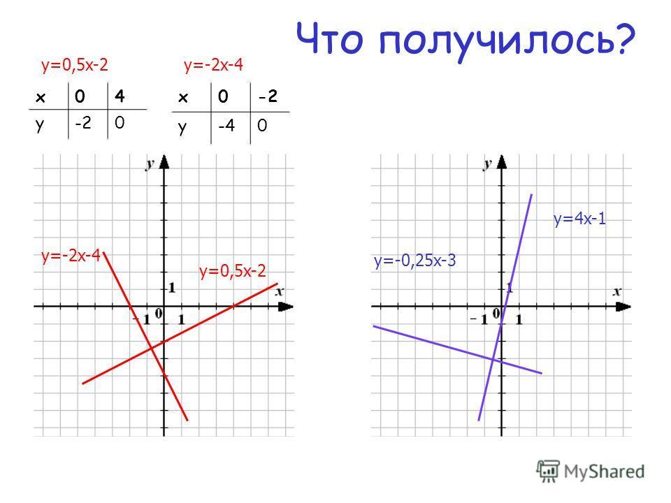 Что получилось? y=0,5x-2 y=-2x-4 y=4x-1 y=-0,25x-3 х04 у-20 y=0,5x-2 х0-2 у-40 y=-2x-4