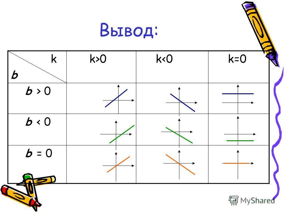 k b k>0 k 0 b < 0 b = 0 Вывод: