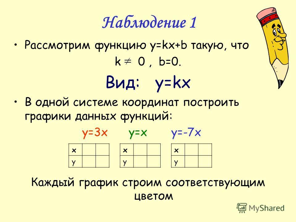Графики функций | Wolfram|Alpha на русском