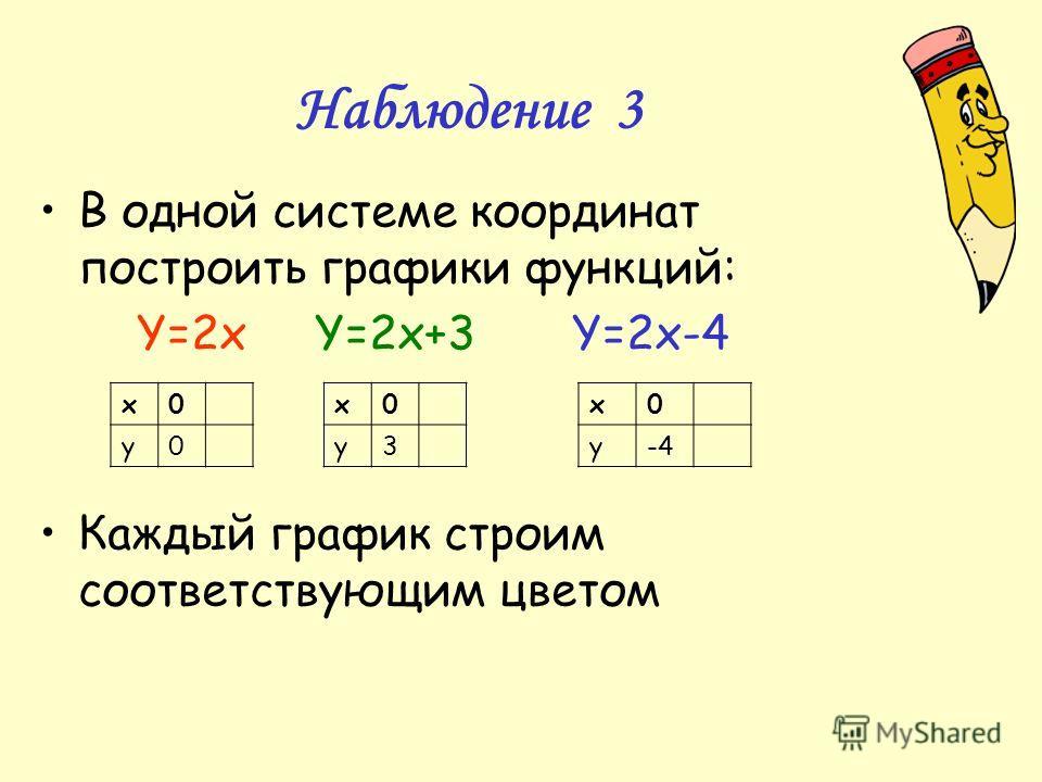 Наблюдение 3 В одной системе координат построить графики функций: Y=2x Y=2x+3 Y=2x-4 Каждый график строим соответствующим цветом х0 у0 х0 у3 х0 у-4