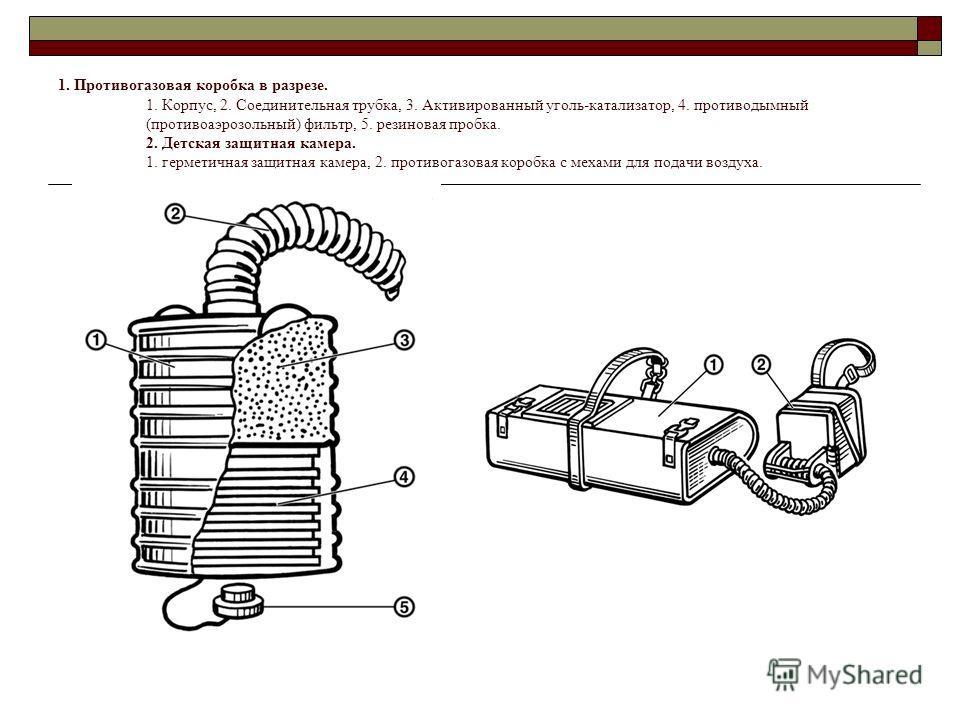 1. Противогазовая коробка в разрезе. 1. Корпус, 2. Соединительная трубка, 3. Активированный уголь-катализатор, 4. противодымный (противоаэрозольный) фильтр, 5. резиновая пробка. 2. Детская защитная камера. 1. герметичная защитная камера, 2. противога