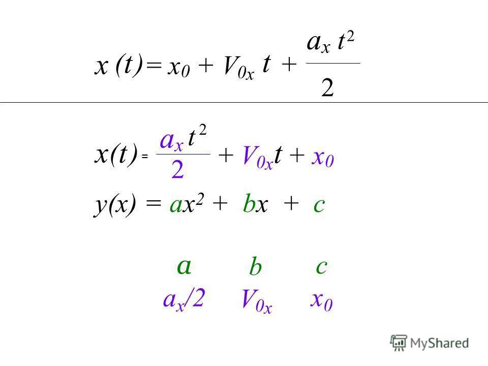 сx0сx0 bV0xbV0x a a x /2 2 ax ax 2 t = x 0 + V 0 x t + t ) ( x x t ) ( + V 0 x + x 0 2 ax ax t 2 = t у(х) = ах 2 + bx + c