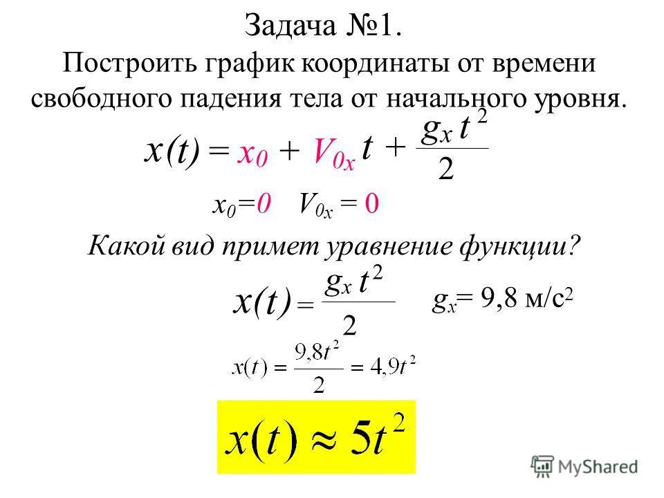 Задача 1. Построить график координаты от времени свободного падения тела от начального уровня. x 0 =0V 0 x = 0 g x = 9,8 м/с 2 Какой вид примет уравнение функции? t ) ( x = gx gx t 2 2 t gx gx 2 t = x 0 + V 0 x t + ) 2 ( x