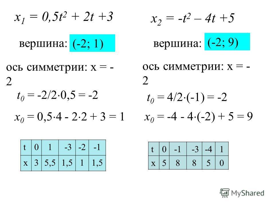 х 1 = 0,5t 2 + 2t +3 вершина: t 0 = -2/2 0,5 = -2 x 0 = 0,5 4 - 2 2 + 3 = 1 (-2; 1) t01 -3-2 x35,51,51 x 2 = -t 2 – 4t +5 вершина: t 0 = 4/2 (-1) = -2 x 0 = -4 - 4 (-2) + 5 = 9 (-2; 9) t0 -3-4-41 x58850 ось симметрии: х = - 2
