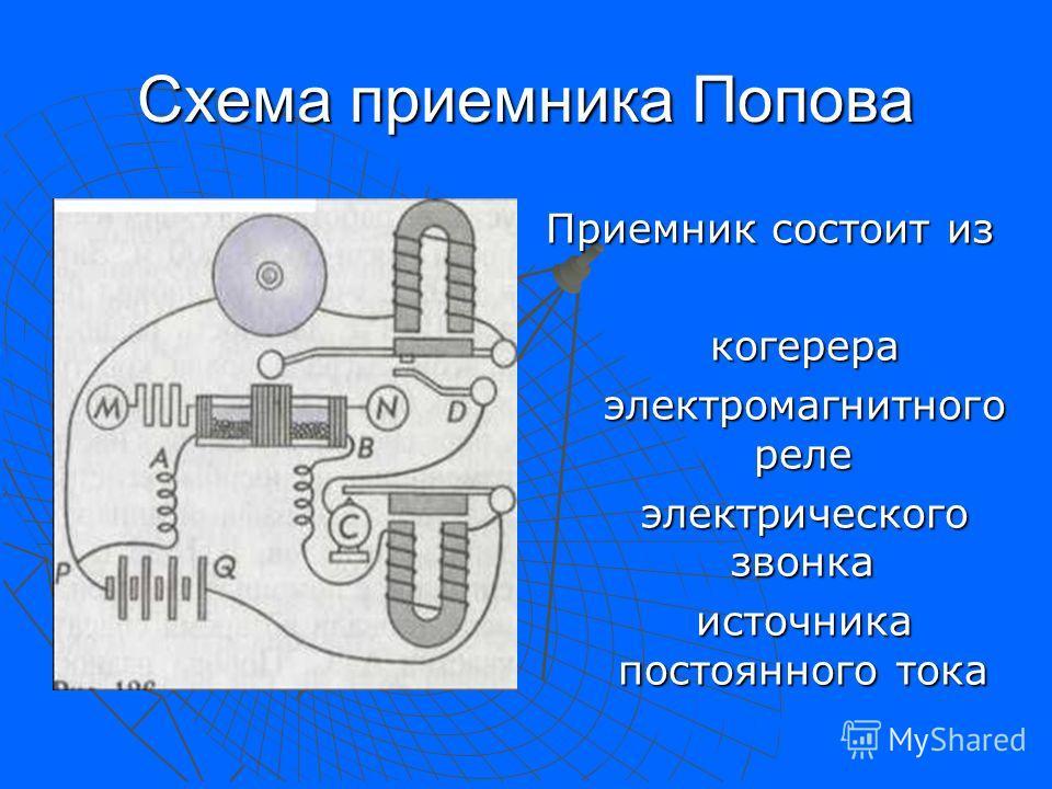 Схема приемника Попова Приемник состоит из когерера когерера электромагнитного реле электромагнитного реле электрического звонка электрического звонка источника постоянного тока источника постоянного тока