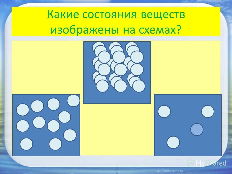 Какие состояния веществ изображены на схемах? твёрдое тело жидкость газ