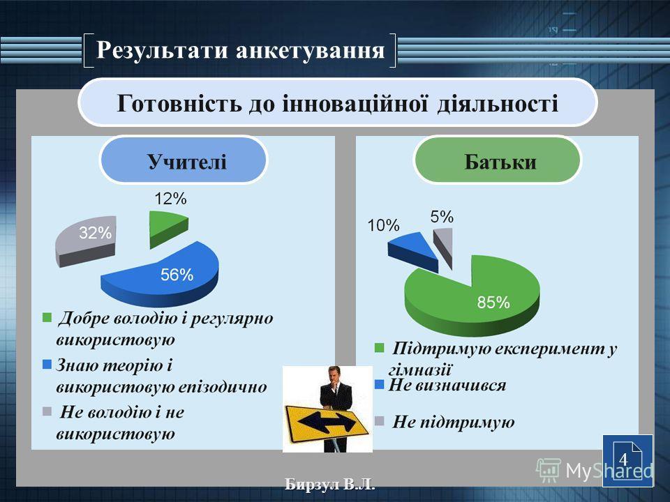 Результати анкетування Учителі Батьки Готовність до інноваційної діяльності Бирзул В.Л. 4