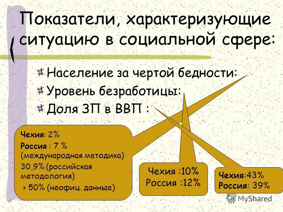 Показатели, характеризующие ситуацию в социальной сфере: Население за чертой бедности: Уровень безработицы: Доля ЗП в ВВП : Чехия: 2% Россия : 7 % (международная методика) 30,9% (российская методология) > 50% (неофиц. данные) Чехия :10% Россия :12% Ч