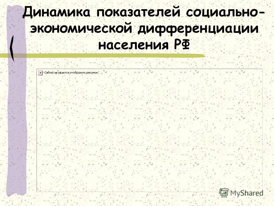 Динамика показателей социально- экономической дифференциации населения РФ