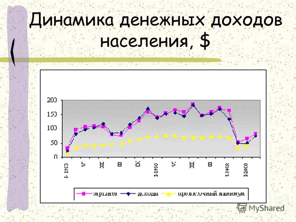 Динамика денежных доходов населения, $