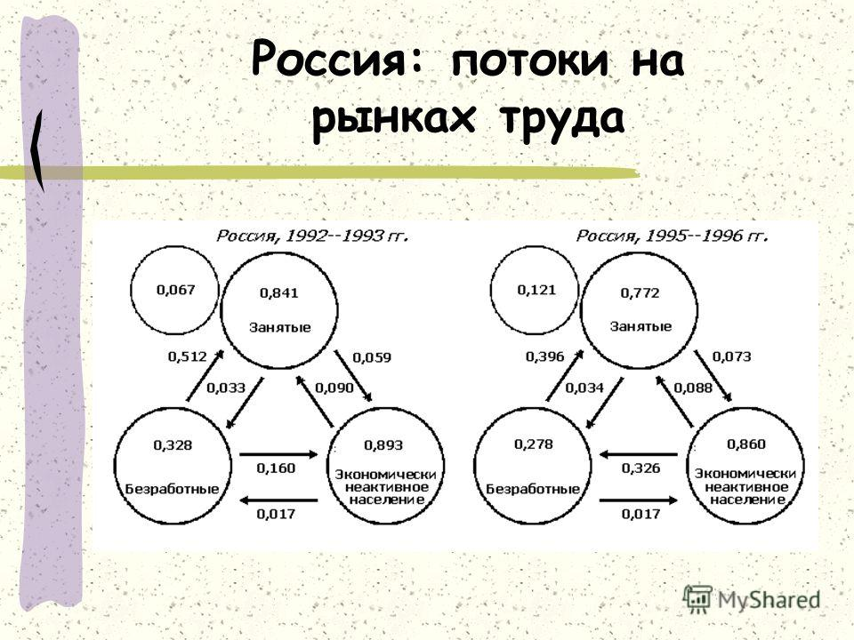 Россия: потоки на рынках труда