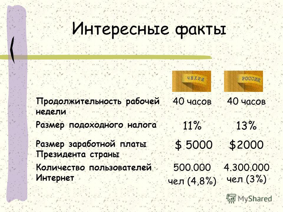 Интересные факты Продолжительность рабочей недели 40 часов Размер подоходного налога 11%13% Размер заработной платы Президента страны $ 5000$2000 Количество пользователей Интернет 500.000 чел (4,8%) 4.300.000 чел (3%)
