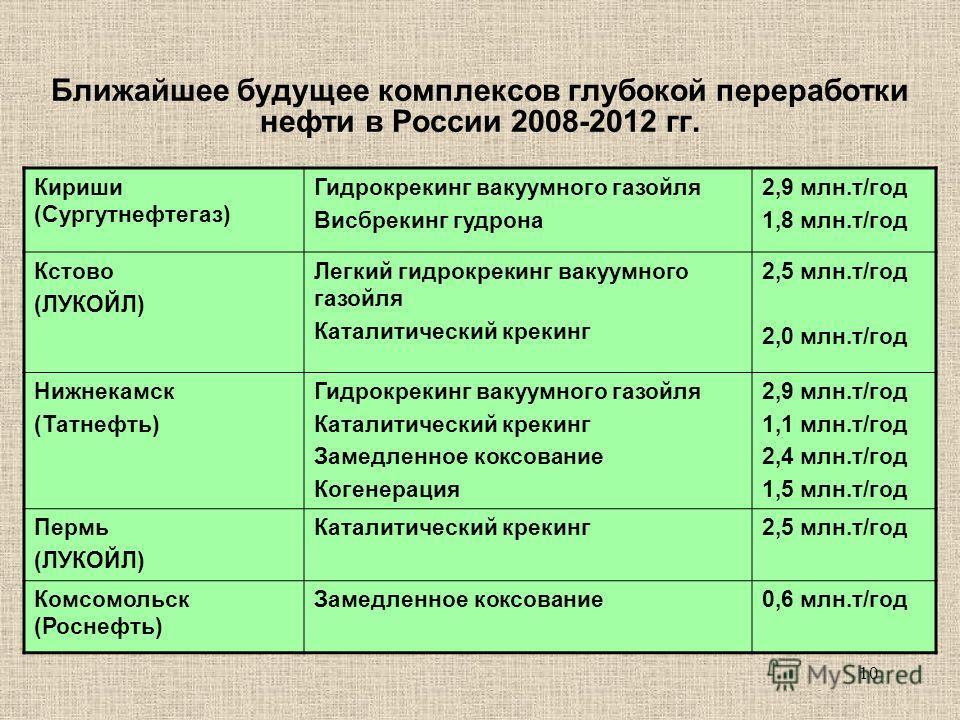 10 Ближайшее будущее комплексов глубокой переработки нефти в России 2008-2012 гг. Кириши (Сургутнефтегаз) Гидрокрекинг вакуумного газойля Висбрекинг гудрона 2,9 млн.т/год 1,8 млн.т/год Кстово (ЛУКОЙЛ) Легкий гидрокрекинг вакуумного газойля Каталитиче