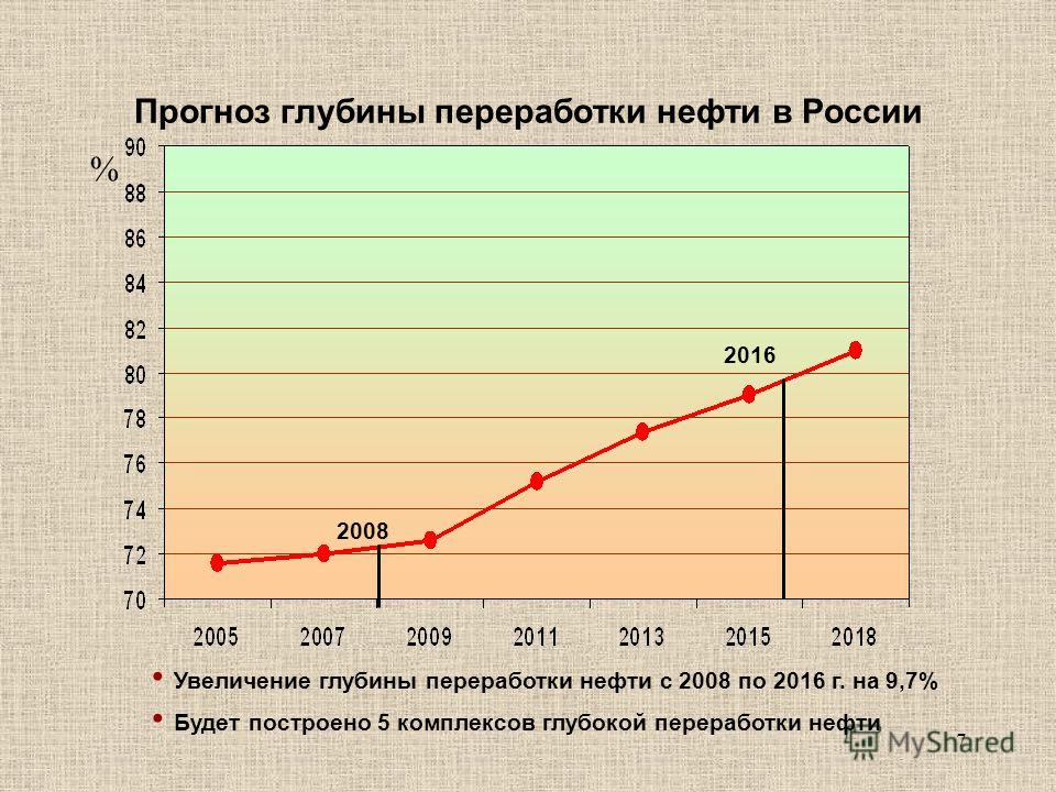 7 Прогноз глубины переработки нефти в России % 2008 2016 Увеличение глубины переработки нефти с 2008 по 2016 г. на 9,7% Будет построено 5 комплексов глубокой переработки нефти