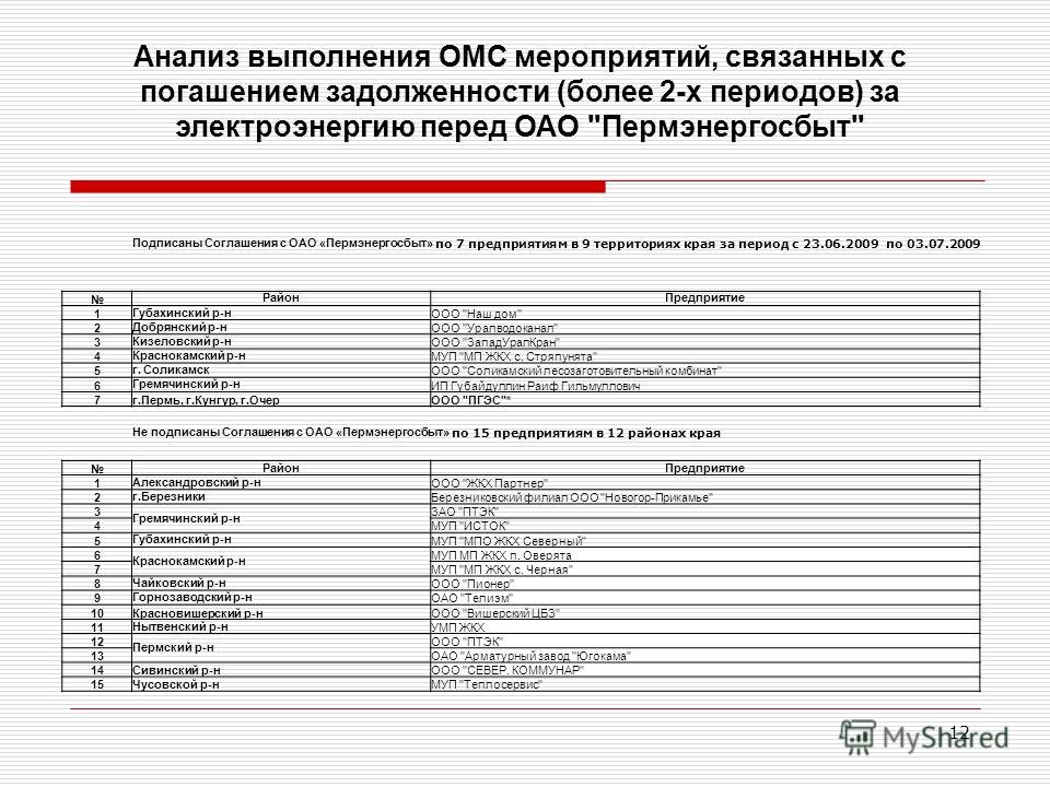 12 Анализ выполнения ОМС мероприятий, связанных с погашением задолженности (более 2-х периодов) за электроэнергию перед ОАО