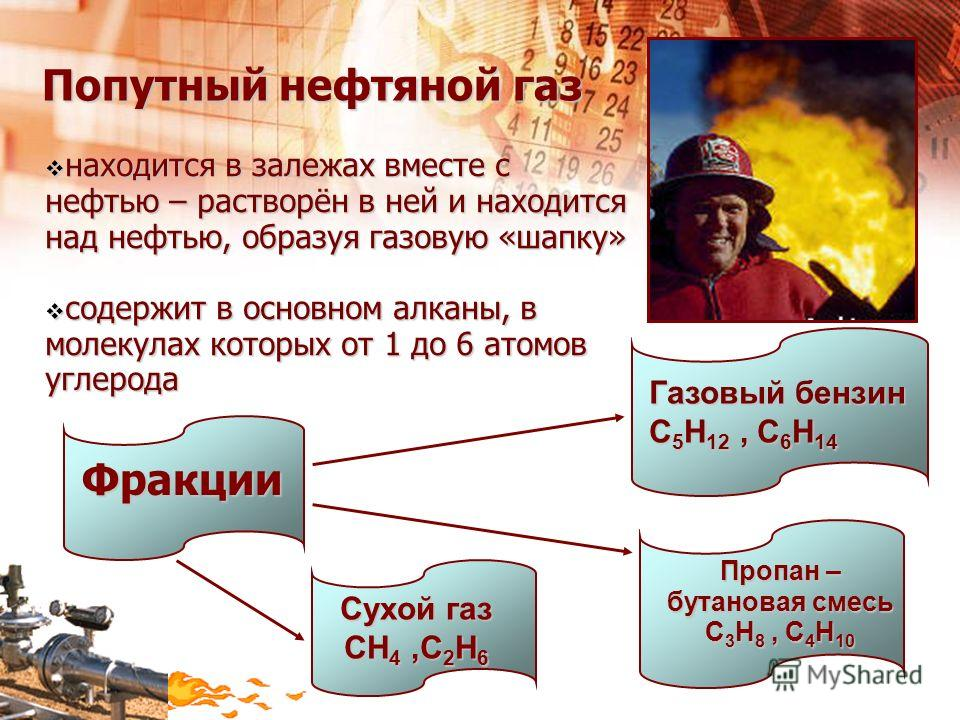 находится в залежах вместе с находится в залежах вместе с нефтью – растворён в ней и находится над нефтью, образуя газовую «шапку» содержит в основном алканы, в содержит в основном алканы, в молекулах которых от 1 до 6 атомов углерода Газовый бензин