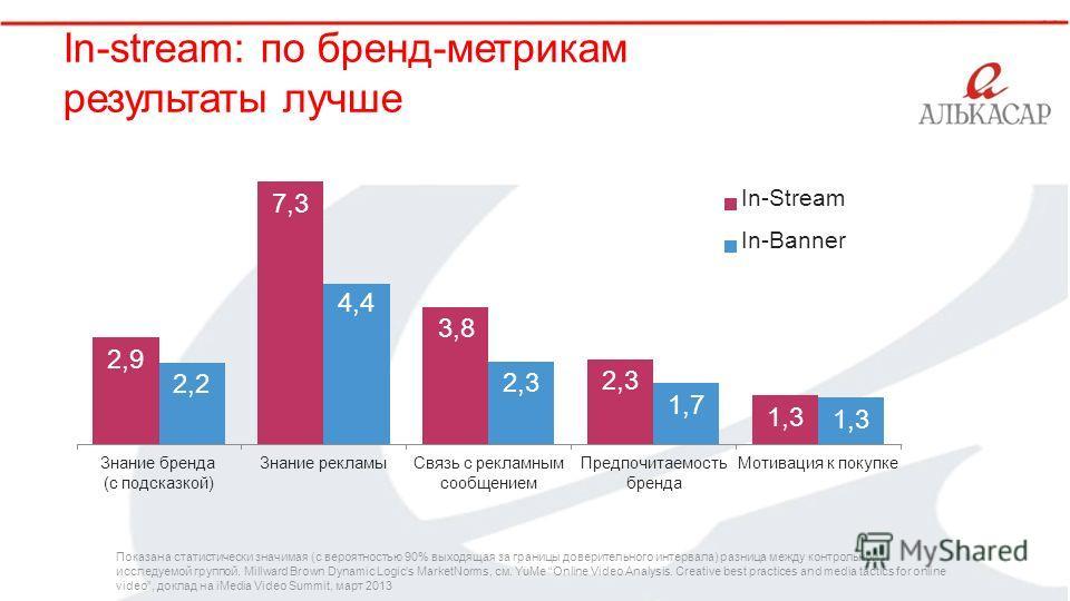 ` In-stream: по бренд-метрикам результаты лучше 2,9 7,3 4,4 3,8 2,3 1,3 2,2 2,3 1,7 1,3 Знание бренда (с подсказкой) Знание рекламыСвязь с рекламным сообщением Предпочитаемость Мотивация к покупке бренда In-Stream In-Banner video, доклад на iMedia Vi