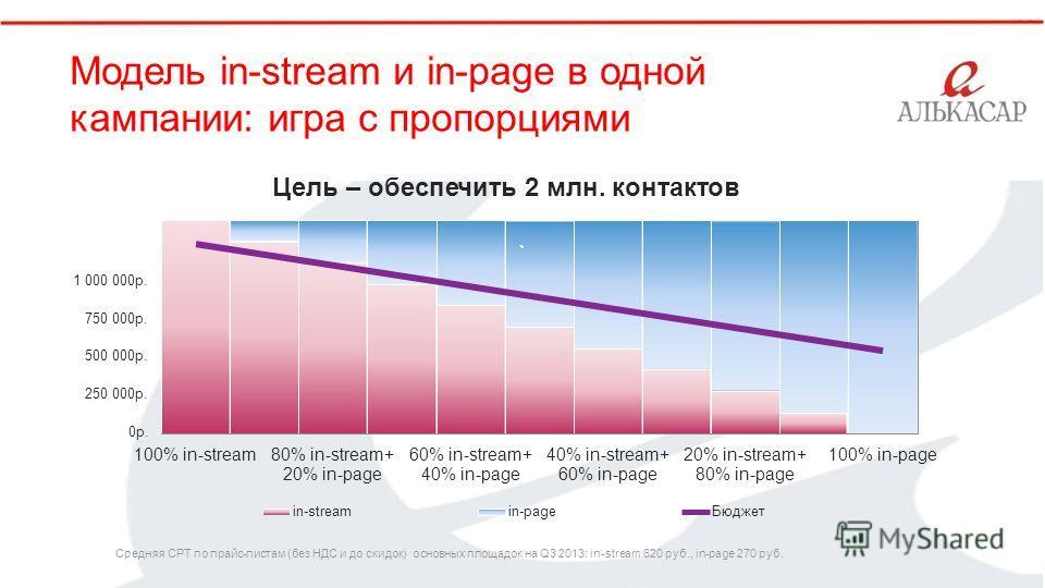 Цель – обеспечить 2 млн. контактов ` Модель in-stream и in-page в одной кампании: игра с пропорциями 1 000 000р. 750 000р. 500 000р. 250 000р. 0р. 100% in-stream80% in-stream+ 20% in-page 60% in-stream+ 40% in-page 40% in-stream+ 60% in-page 20% in-s