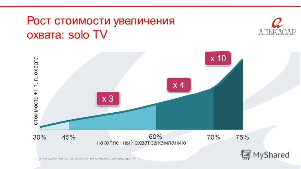 45% 60% накопленный охват за кампанию 70%75% с т о им ость +1 п. п. о х в а т а x 10 ` х 4 х 3 30% Рост стоимости увеличения охвата: solo TV Оценка на основании данных TNS по рекламным кампаниям на ТВ