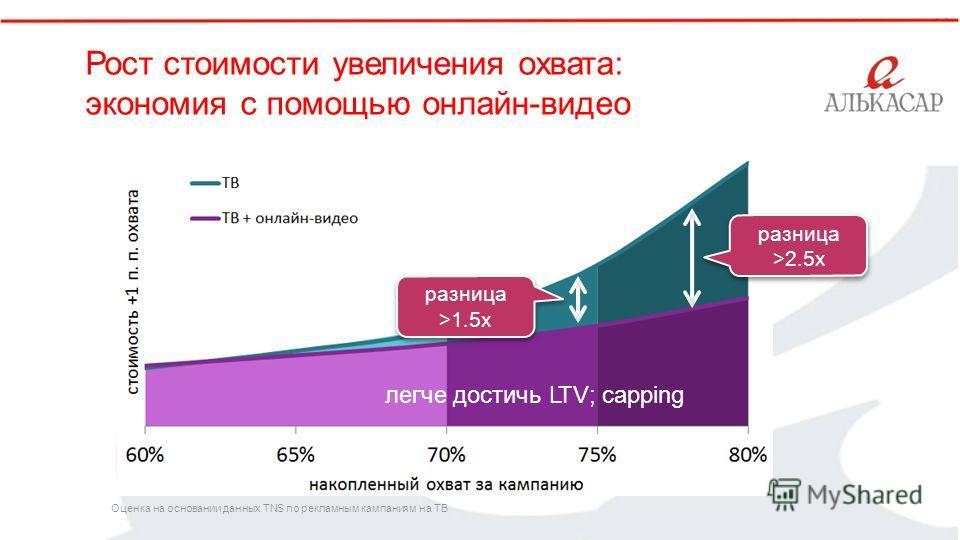 ` Рост стоимости увеличения охвата: экономия с помощью онлайн-видео разница >2.5x разница >1.5x легче достичь LTV; capping Оценка на основании данных TNS по рекламным кампаниям на ТВ