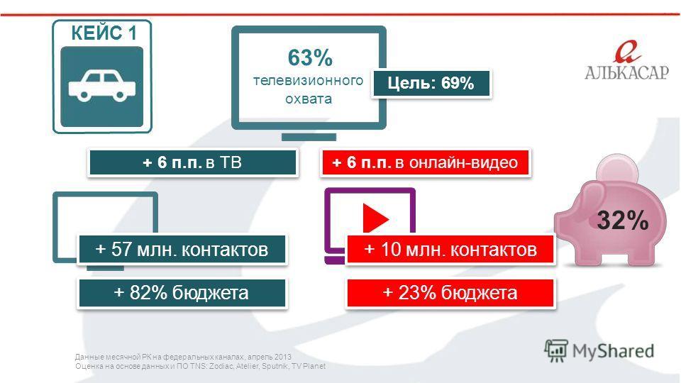 ` 32%32% + 6 п.п. в онлайн-видео+ 6 п.п. в ТВ 63% телевизионного охвата + 57 млн. контактов + 82% бюджета + 10 млн. контактов + 23% бюджета КЕЙС 1 Цель: 69% Данные месячной РК на федеральных каналах, апрель 2013 Оценка на основе данных и ПО TNS: Zodi