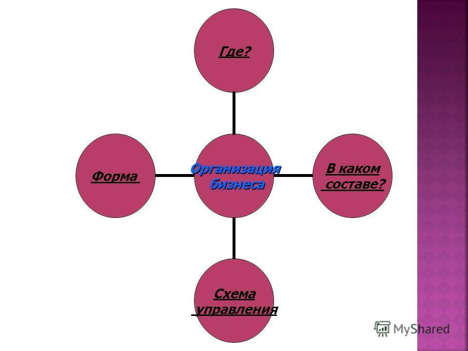 Организация бизнеса бизнеса Где? В каком составе? Схема управления Форма