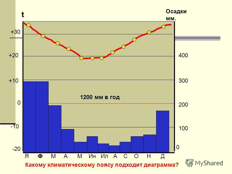 100 0 200 300 Осадки мм. -20 -10 0 +10 +20400 t ФЯ Ф М А М Ин Ил А С О Н Д +30 1200 мм в год Какому климатическому поясу подходит диаграмма?