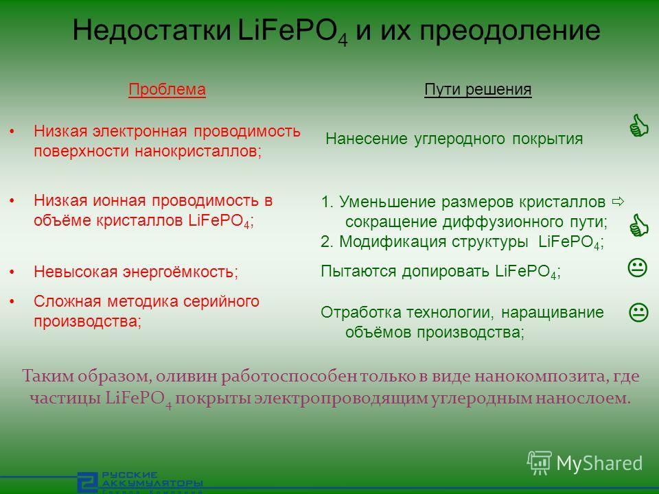 Недостатки LiFePO 4 и их преодоление Таким образом, оливин работоспособен только в виде нанокомпозита, где частицы LiFePO 4 покрыты электропроводящим углеродным нанослоем. Низкая электронная проводимость поверхности нанокристаллов; Низкая ионная пров