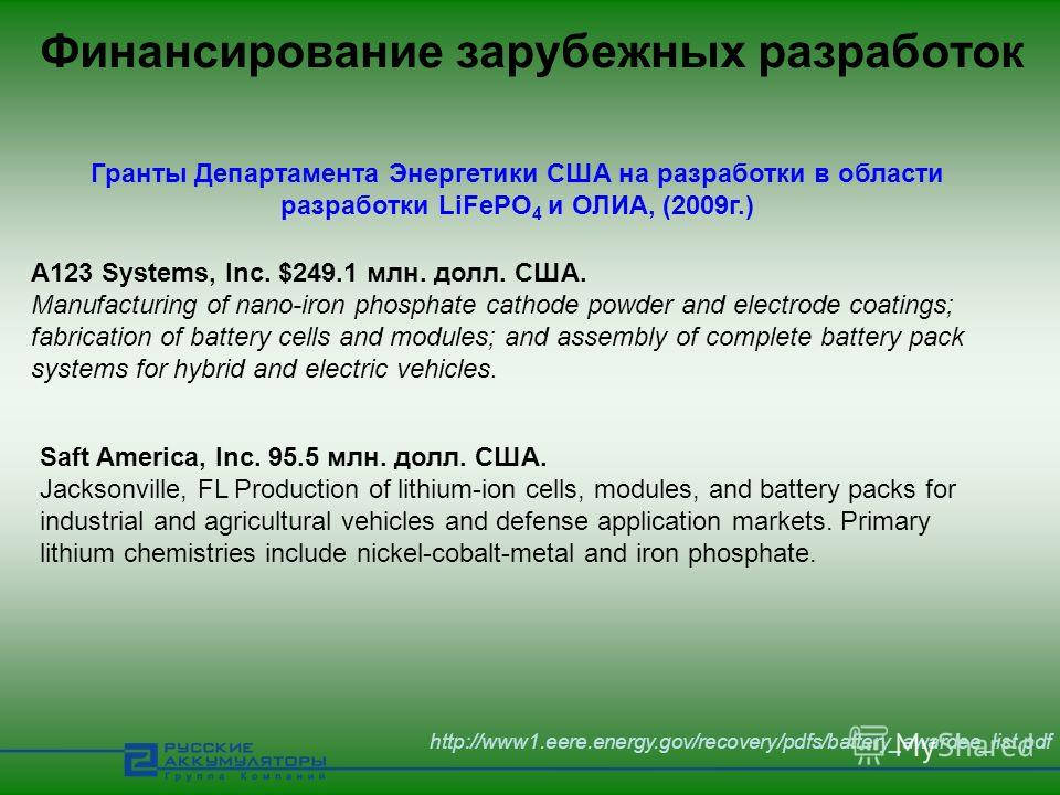 Финансирование зарубежных разработок Гранты Департамента Энергетики США на разработки в области разработки LiFePO 4 и ОЛИА, (2009г.) http://www1.eere.energy.gov/recovery/pdfs/battery_awardee_list.pdf A123 Systems, Inc. $249.1 млн. долл. США. Manufact