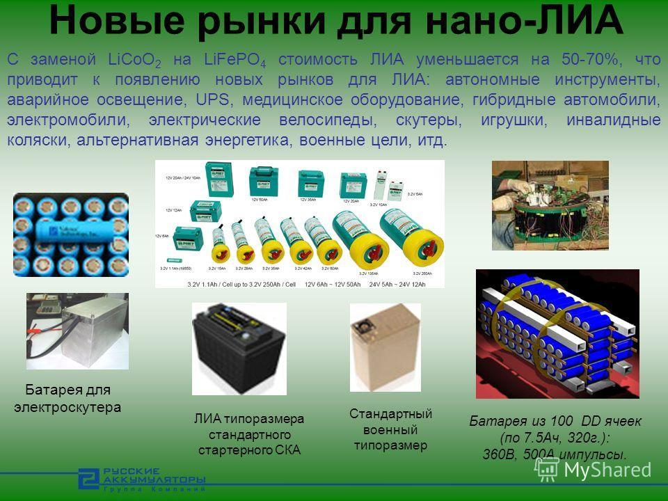 Новые рынки для нано-ЛИА С заменой LiCoO 2 на LiFePO 4 стоимость ЛИА уменьшается на 50-70%, что приводит к появлению новых рынков для ЛИА: автономные инструменты, аварийное освещение, UPS, медицинское оборудование, гибридные автомобили, электромобили