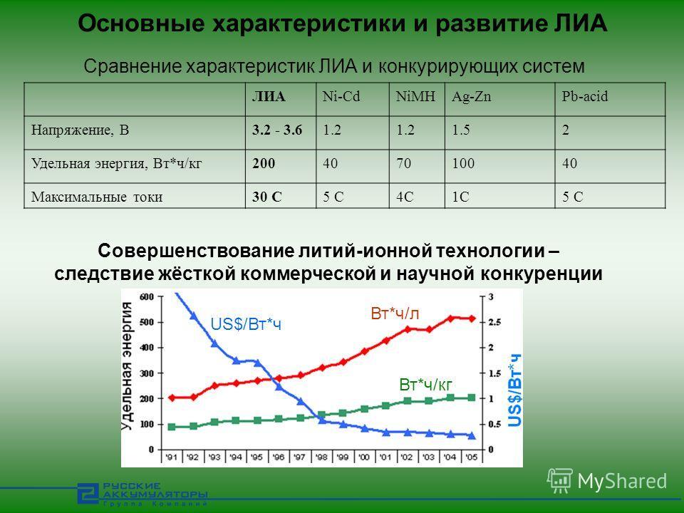 Основные характеристики и развитие ЛИА Сравнение характеристик ЛИА и конкурирующих систем ЛИАNi-CdNiMHAg-ZnPb-acid Напряжение, В3.2 - 3.61.2 1.52 Удельная энергия, Вт*ч/кг20040407010040 Максимальные токи30 С5 С5 С4С4С1С1С5 С US$/Вт*ч Вт*ч/л Вт*ч/кг С