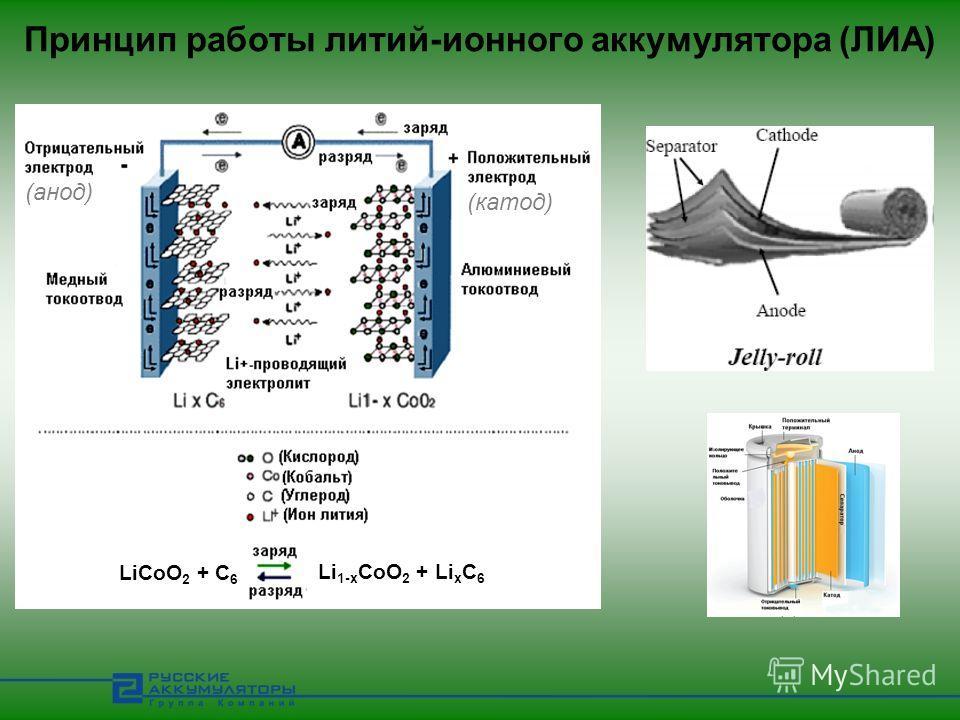 Принцип работы литий-ионного аккумулятора (ЛИА) LiCoO 2 + C 6 Li 1-x CoO 2 + Li x C 6 (катод) (анод)