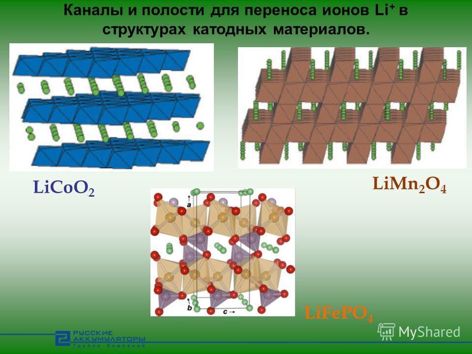 Каналы и полости для переноса ионов Li + в структурах катодных материалов. LiCoO 2 LiMn 2 O 4 LiFePO 4