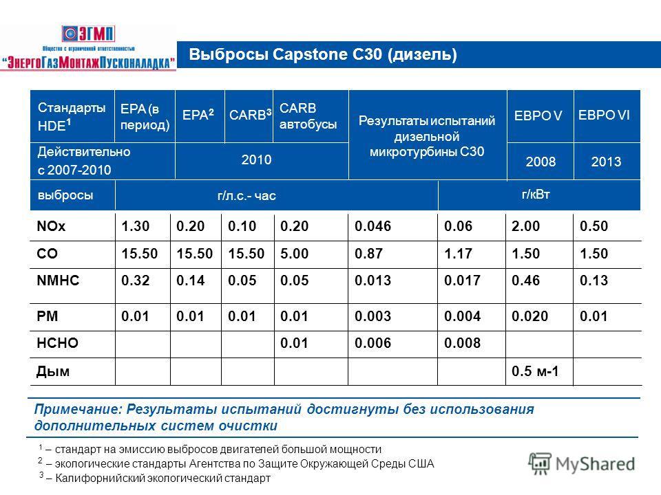 Выбросы Capstone С30 (дизель) Примечание: Результаты испытаний достигнуты без использования дополнительных систем очистки 0.5 м-1 Дым 0.0080.0060.01HCHO 0.010.0200.0040.0030.01 PM 0.130.460.0170.0130.05 0.140.32NMHC 1.50 1.170.875.0015.50 CO 0.502.00