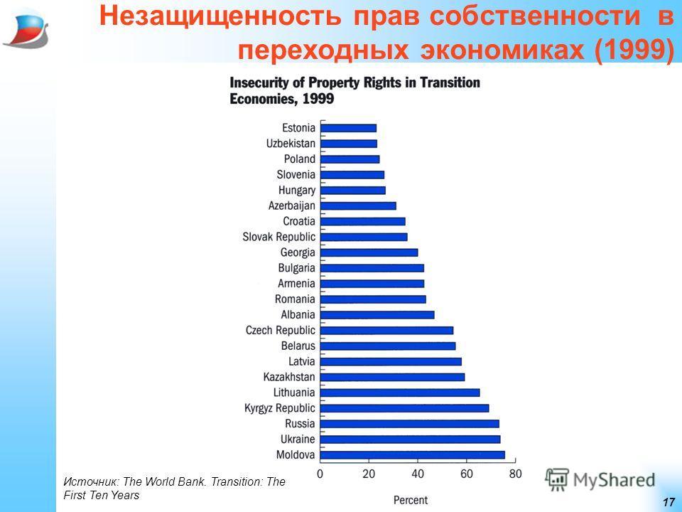 17 Незащищенность прав собственности в переходных экономиках (1999) Источник: The World Bank. Transition: The First Ten Years