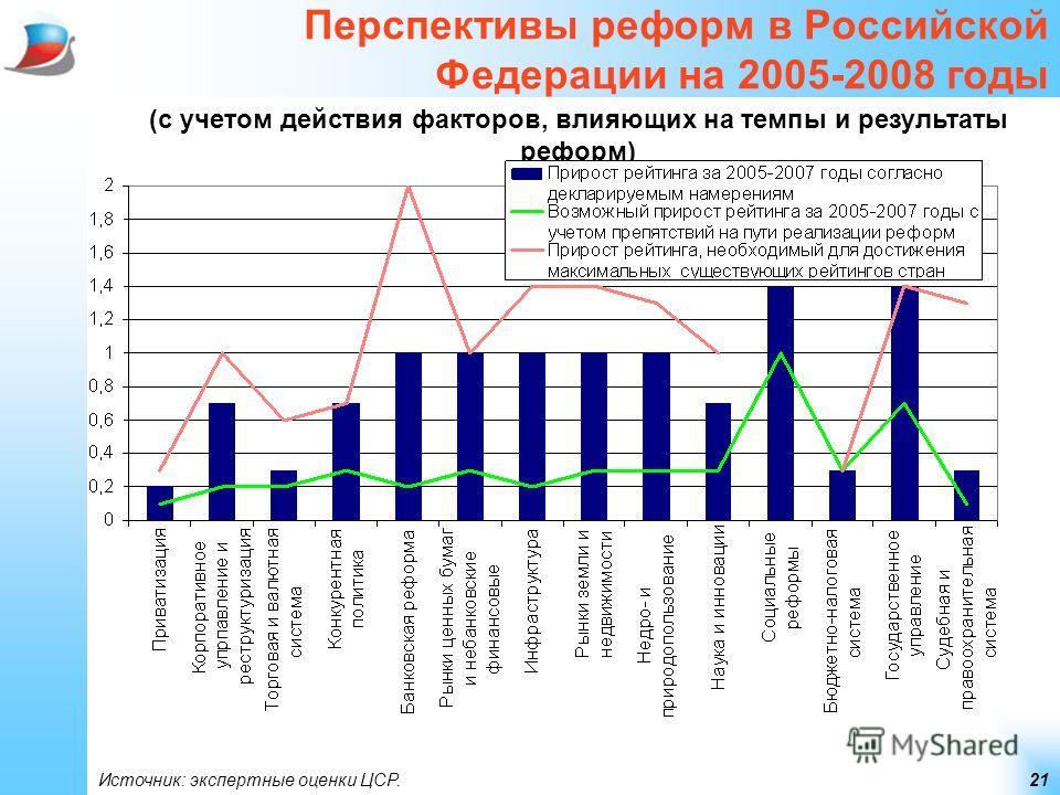 21 Перспективы реформ в Российской Федерации на 2005-2008 годы (с учетом действия факторов, влияющих на темпы и результаты реформ) Источник: экспертные оценки ЦСР.