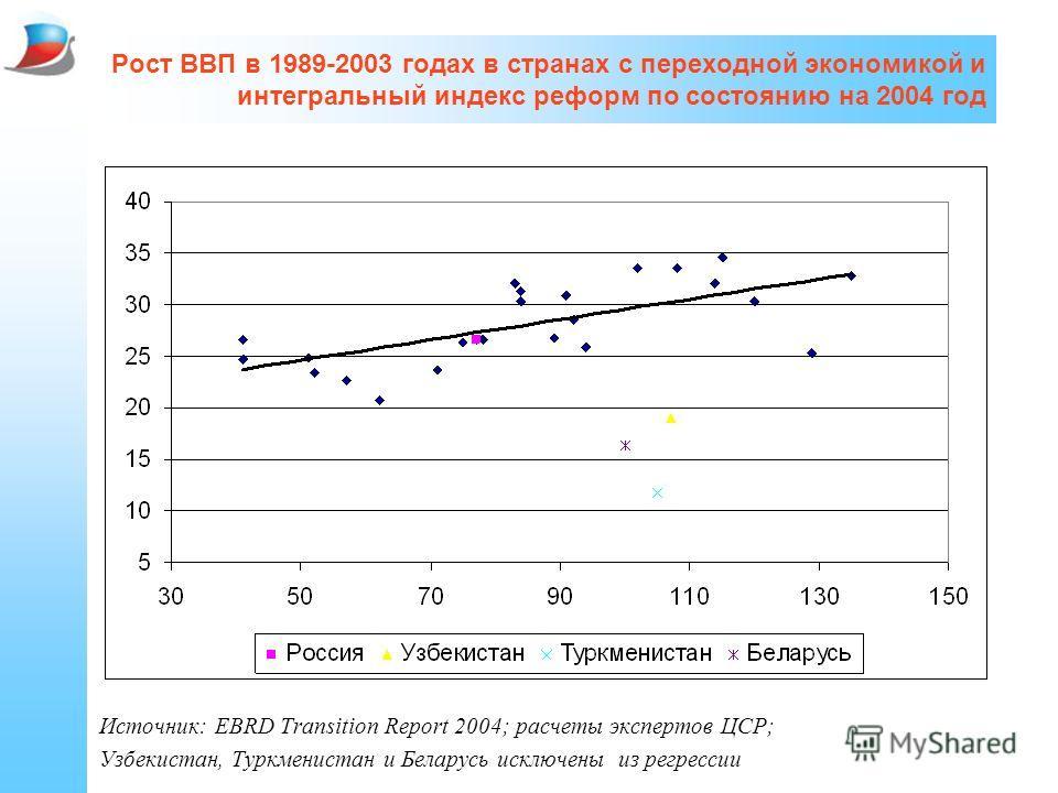 Рост ВВП в 1989-2003 годах в странах с переходной экономикой и интегральный индекс реформ по состоянию на 2004 год Источник: EBRD Transition Report 2004; расчеты экспертов ЦСР; Узбекистан, Туркменистан и Беларусь исключены из регрессии