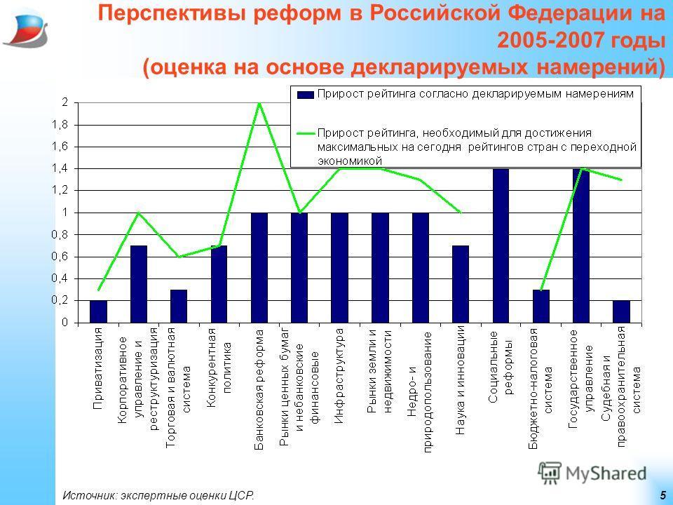 5 Перспективы реформ в Российской Федерации на 2005-2007 годы (оценка на основе декларируемых намерений) Источник: экспертные оценки ЦСР.