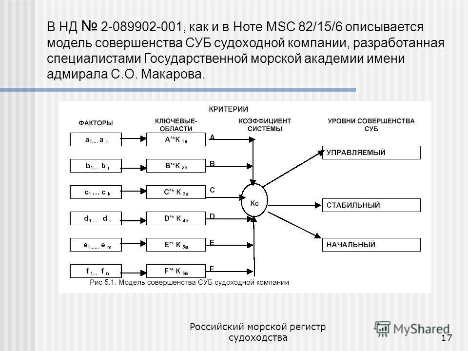 Российский морской регистр судоходства17 В НД 2-089902-001, как и в Ноте MSC 82/15/6 описывается модель совершенства СУБ судоходной компании, разработанная специалистами Государственной морской академии имени адмирала С.О. Макарова.