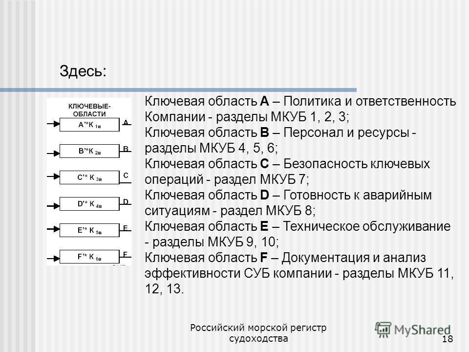Российский морской регистр судоходства18 Ключевая область А – Политика и ответственность Компании - разделы МКУБ 1, 2, 3; Ключевая область B – Персонал и ресурсы - разделы МКУБ 4, 5, 6; Ключевая область C – Безопасность ключевых операций - раздел МКУ