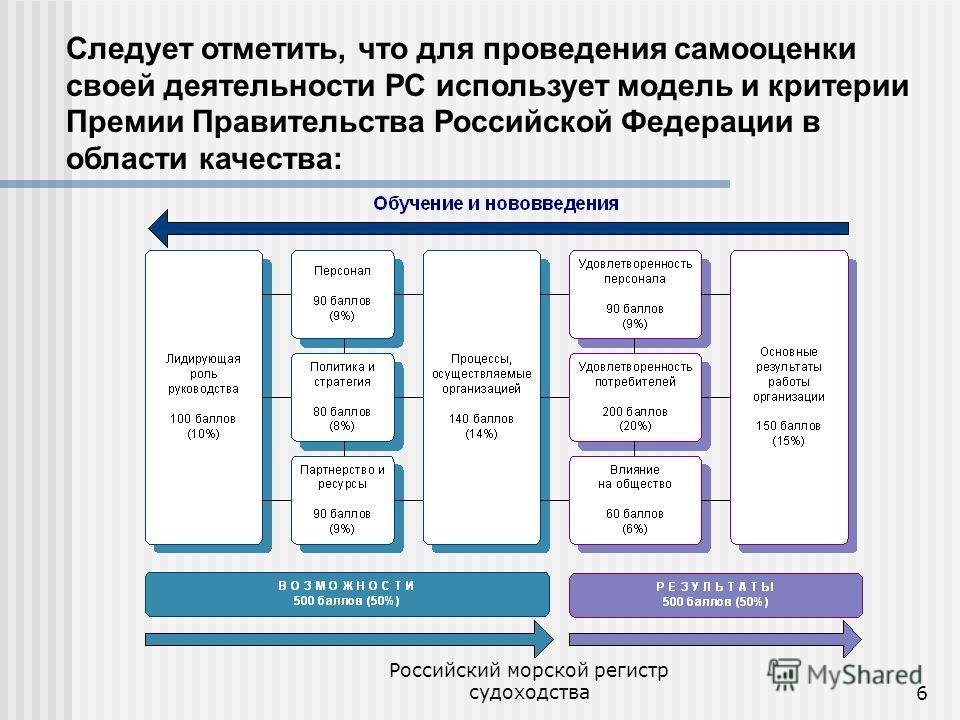 Российский морской регистр судоходства6 Следует отметить, что для проведения самооценки своей деятельности РС использует модель и критерии Премии Правительства Российской Федерации в области качества: